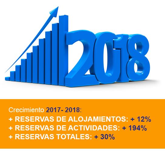 Crecimiento 2018-2018 Misterplan y Ruralgest